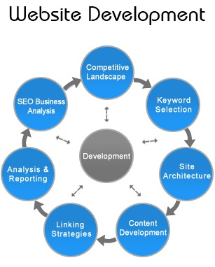 website development powered by domainengines